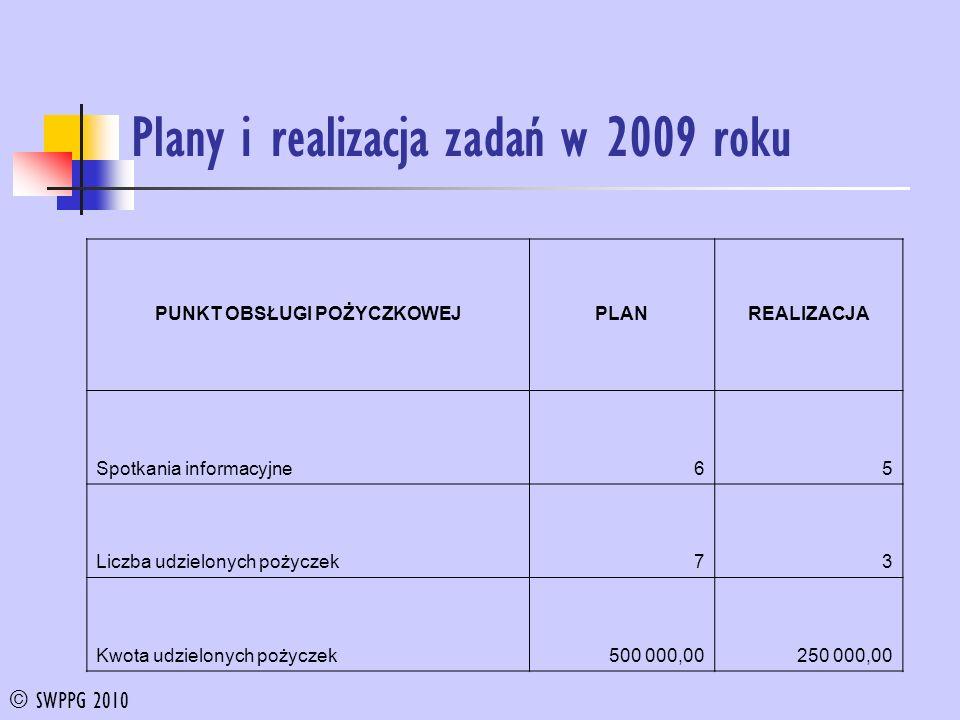 Plany i realizacja zadań w 2009 roku PUNKT OBSŁUGI POŻYCZKOWEJPLANREALIZACJA Spotkania informacyjne65 Liczba udzielonych pożyczek73 Kwota udzielonych pożyczek500 000,00250 000,00 © SWPPG 2010