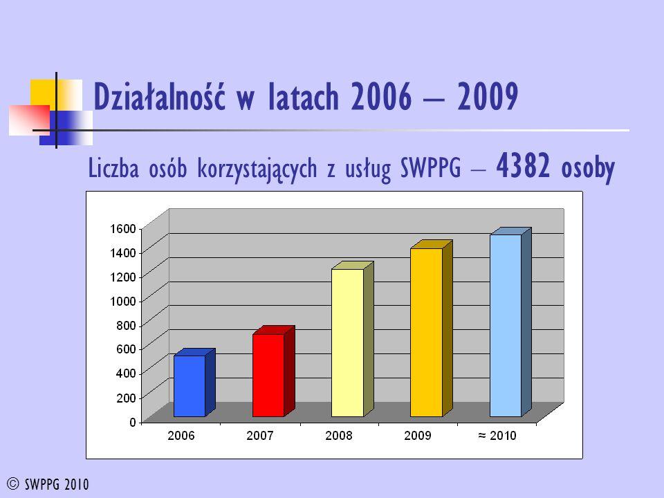 Działalność w latach 2006 – 2009 © SWPPG 2010 Liczba osób korzystających z usług SWPPG – 4382 osoby