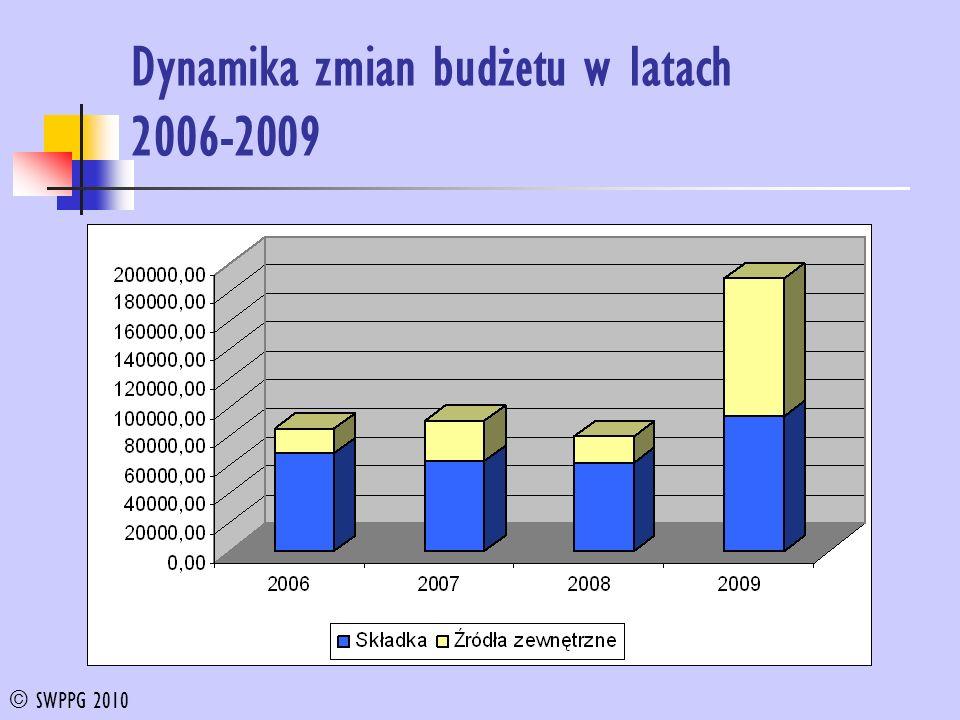 Dynamika zmian budżetu w latach 2006-2009 © SWPPG 2010