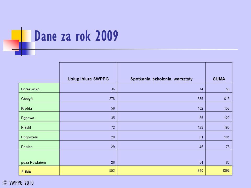 Dane za rok 2009 Usługi biura SWPPGSpotkania, szkolenia, warsztatySUMA Borek wlkp.361450 Gostyń278335613 Krobia56102158 Pępowo3585120 Piaski72123195 P