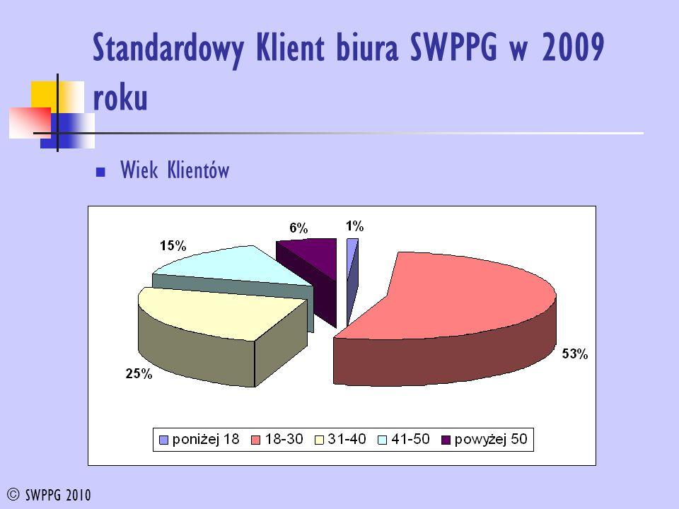 Standardowy Klient biura SWPPG w 2009 roku Wiek Klientów © SWPPG 2010