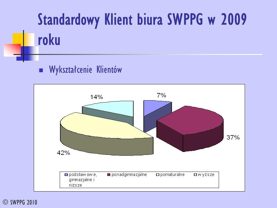 Standardowy Klient biura SWPPG w 2009 roku Wykształcenie Klientów © SWPPG 2010