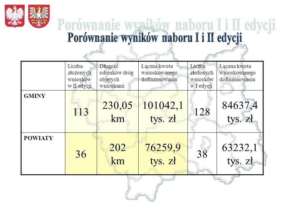 Liczba złożonych wniosków w II edycji Długość odcinków dróg objętych wnioskami Łączna kwota wnioskowanego dofinansowania Liczba złożonych wniosków w I edycji Łączna kwota wnioskowanego dofinansowania GMINY 113 230,05 km 101042,1 tys.