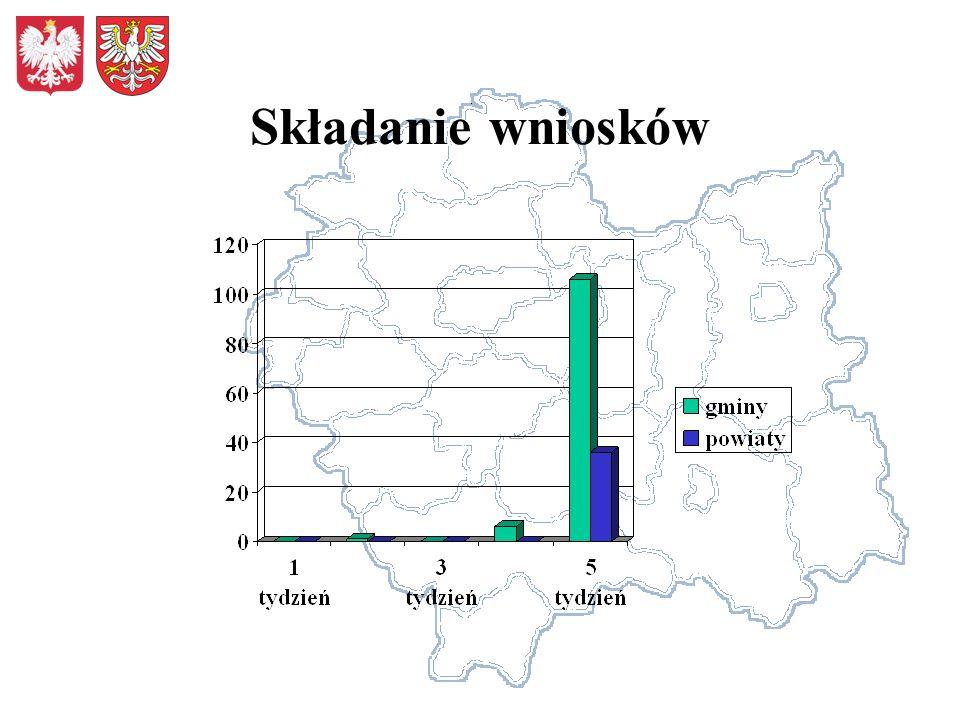2.Spójność drogi objętej wnioskiem z siecią dróg na obszarze województwa 1234 KryteriumDługość odcinka Łączność z drogami wyższej kategorii zamierzenie etapowe komunikacja zbiorowa opis 0-2km - 1, 2-4km - 2, pow.4km - 3 bezpośrednia łączność z drogami wyższej kategorii – do 2, bezpośrednia łączność przebudowanego lub remontowanego odcinka z drogą wyższej kategorii – 0-2 pow.6 km- 1, pow.10km- 2.