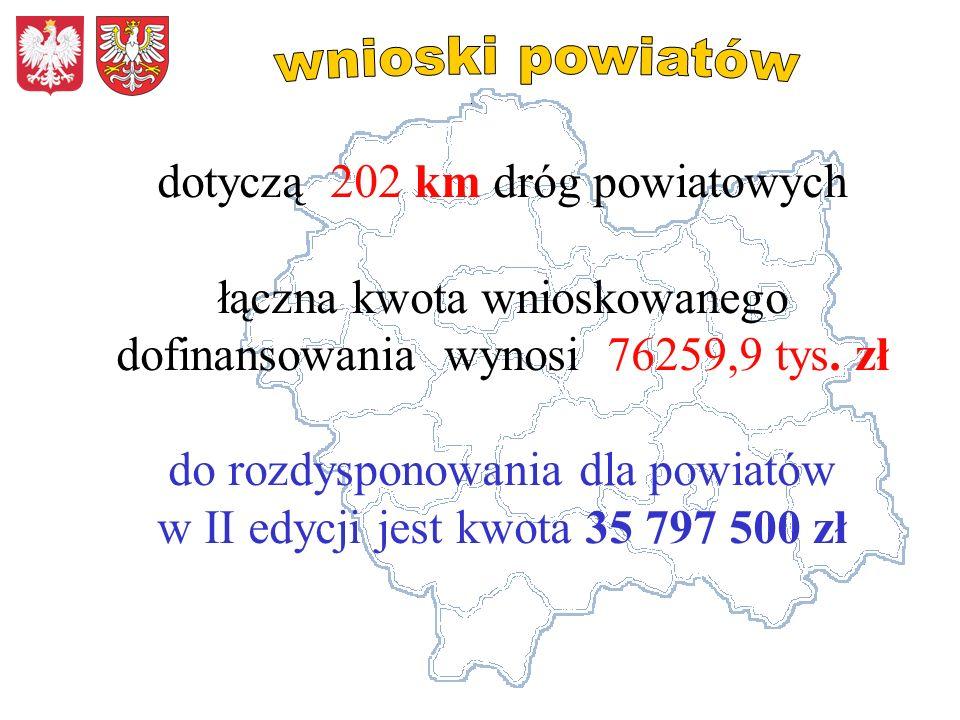 dotyczą 202 km dróg powiatowych łączna kwota wnioskowanego dofinansowania wynosi 76259,9 tys.