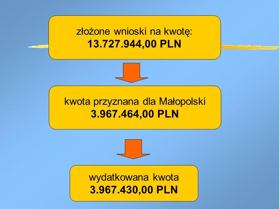 kwota przyznana dla Małopolski 3.967.464,00 PLN wydatkowana kwota 3.967.430,00 PLN złożone wnioski na kwotę: 13.727.944,00 PLN