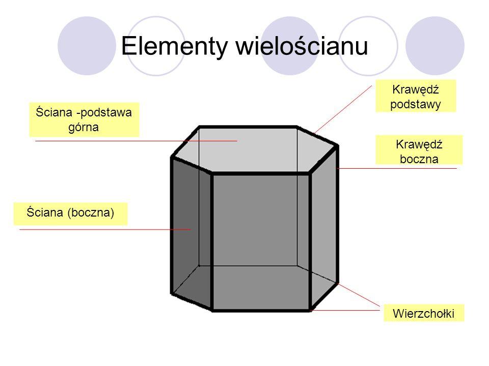 Elementy wielościanu Ściana -podstawa górna Ściana (boczna) Krawędź boczna Krawędź podstawy Wierzchołki