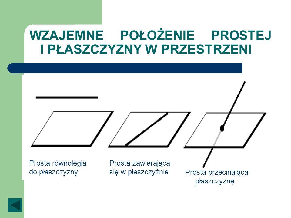 WZAJEMNE POŁOŻENIE PROSTEJ I PŁASZCZYZNY W PRZESTRZENI Prosta równoległa do płaszczyzny Prosta zawierająca się w płaszczyźnie Prosta przecinająca płas