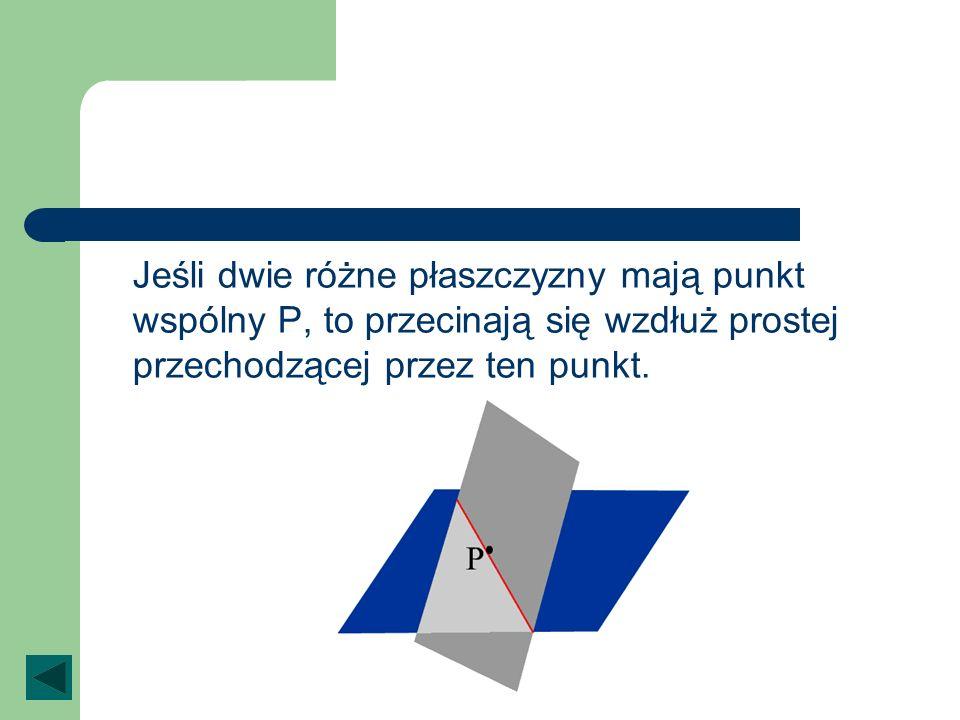 Jeśli dwie różne płaszczyzny mają punkt wspólny P, to przecinają się wzdłuż prostej przechodzącej przez ten punkt.