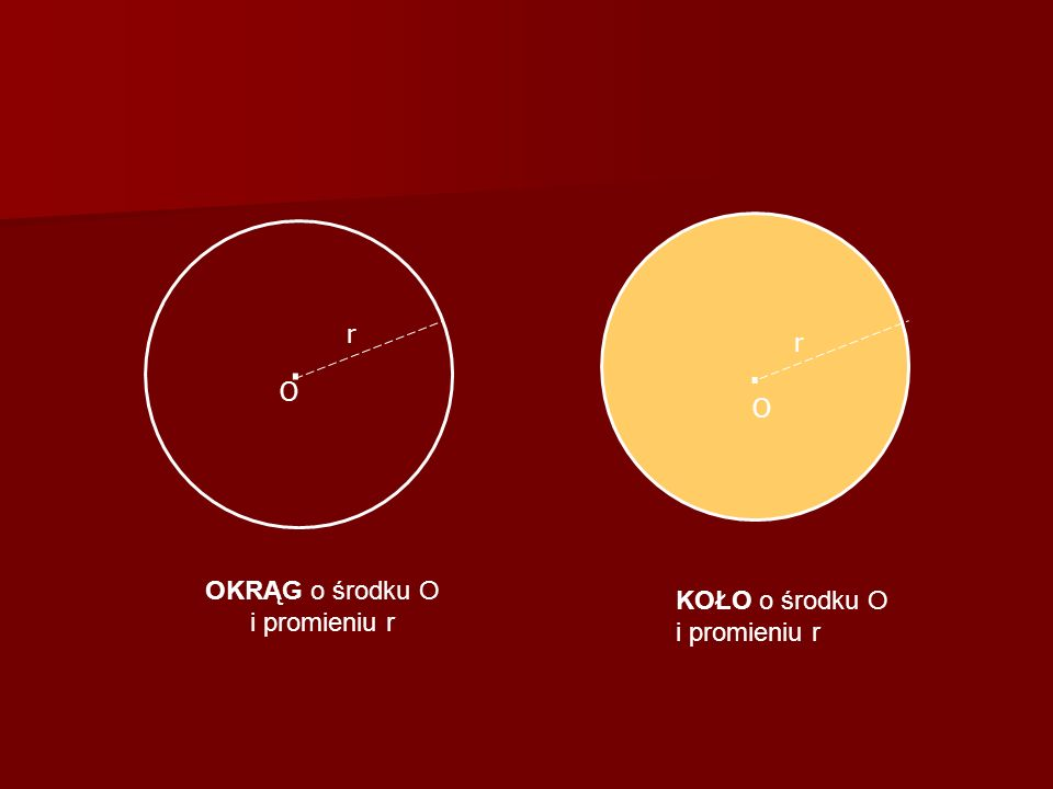 . OKRĄG o środku O i promieniu r KOŁO o środku O i promieniu r. O O r r