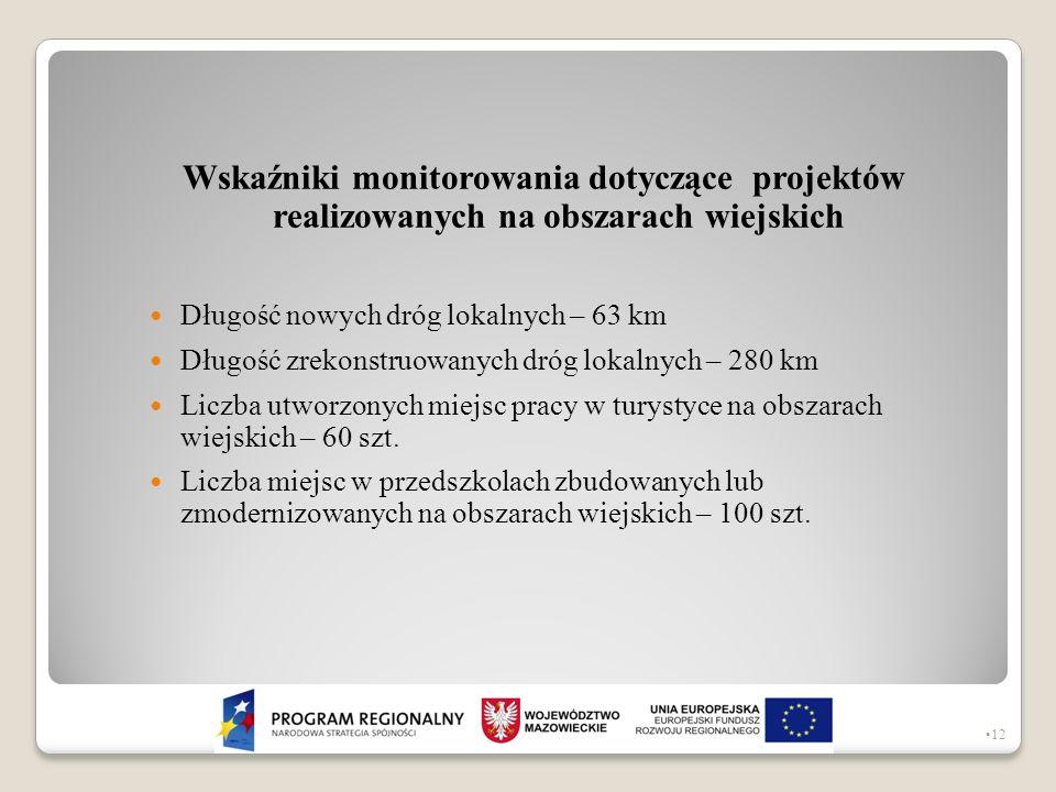 Wskaźniki monitorowania dotyczące projektów realizowanych na obszarach wiejskich Długość nowych dróg lokalnych – 63 km Długość zrekonstruowanych dróg