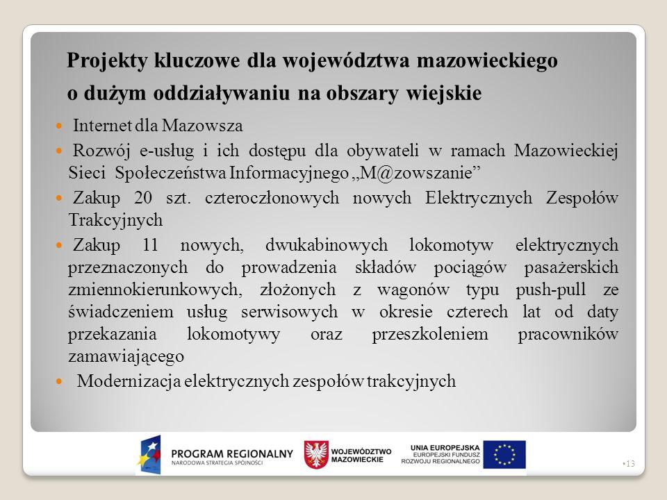 Projekty kluczowe dla województwa mazowieckiego o dużym oddziaływaniu na obszary wiejskie Internet dla Mazowsza Rozwój e-usług i ich dostępu dla obywa