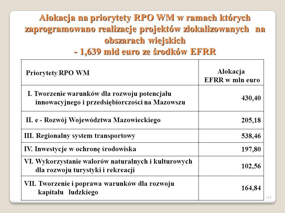 15 Alokacja na priorytety RPO WM w ramach których zaprogramowano realizacje projektów zlokalizowanych na obszarach wiejskich - 1,639 mld euro ze środk