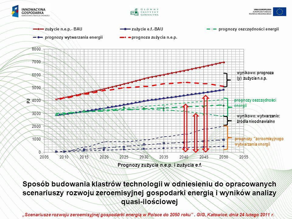 Sposób budowania klastrów technologii w odniesieniu do opracowanych scenariuszy rozwoju zeroemisyjnej gospodarki energią i wyników analizy quasi-ilościowej Scenariusze rozwoju zeroemisyjnej gospodarki energią w Polsce do 2050 roku.