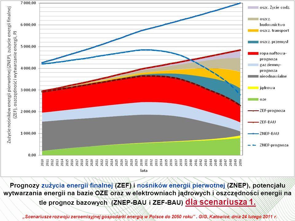 Prognozy zużycia energii finalnej (ZEF) i nośników energii pierwotnej (ZNEP), potencjału wytwarzania energii na bazie OZE oraz w elektrowniach jądrowych i oszczędności energii na tle prognoz bazowych (ZNEP-BAU i ZEF-BAU) dla scenariusza 1.