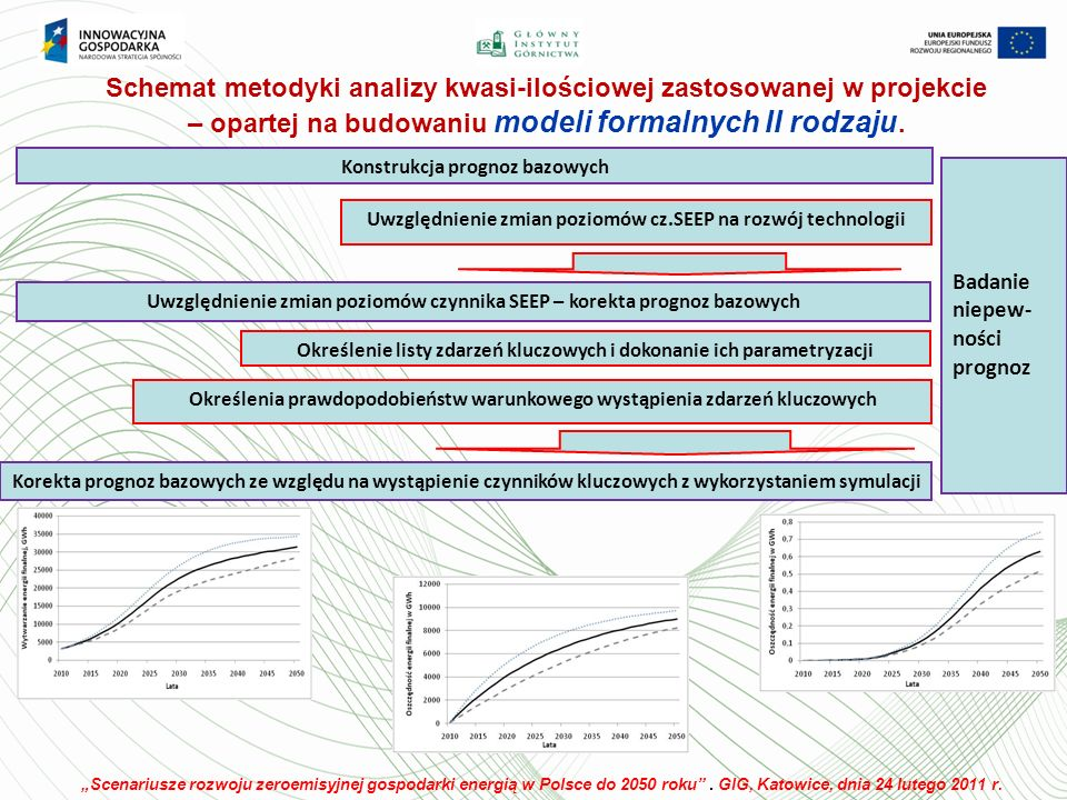 Schemat metodyki analizy kwasi-ilościowej zastosowanej w projekcie – opartej na budowaniu modeli formalnych II rodzaju.