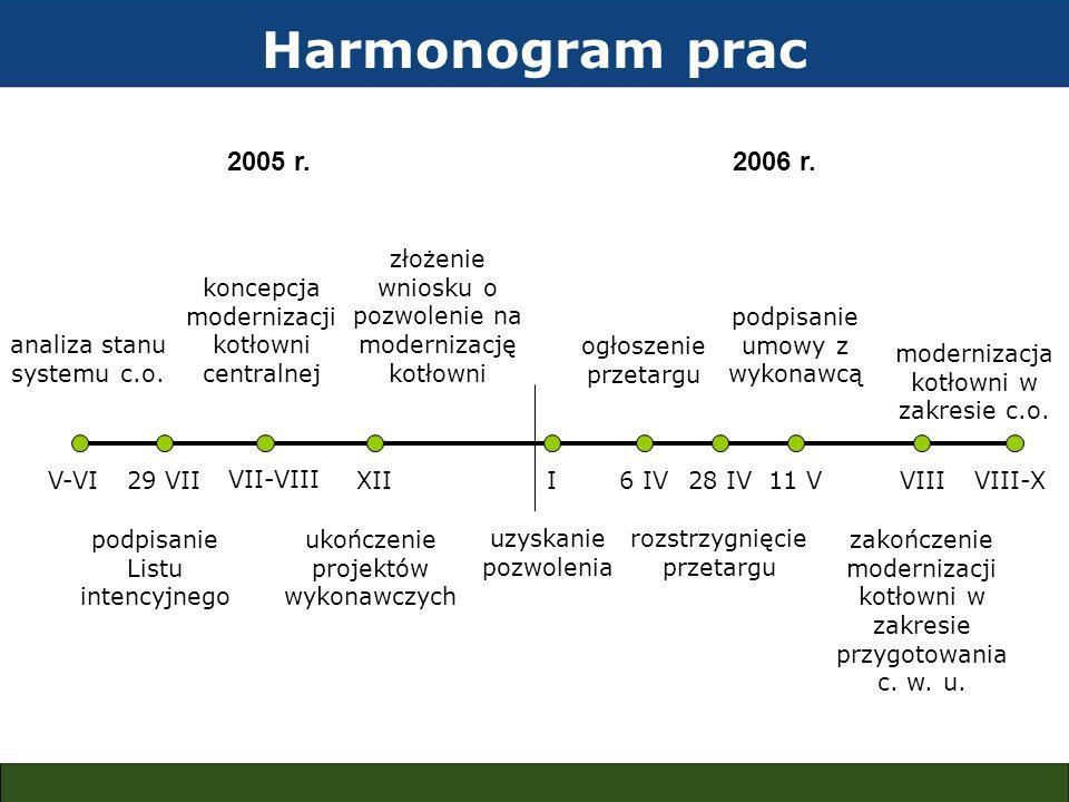 Harmonogram prac analiza stanu systemu c.o. V-VI29 VII podpisanie Listu intencyjnego VII-VIII koncepcja modernizacji kotłowni centralnej XII ukończeni