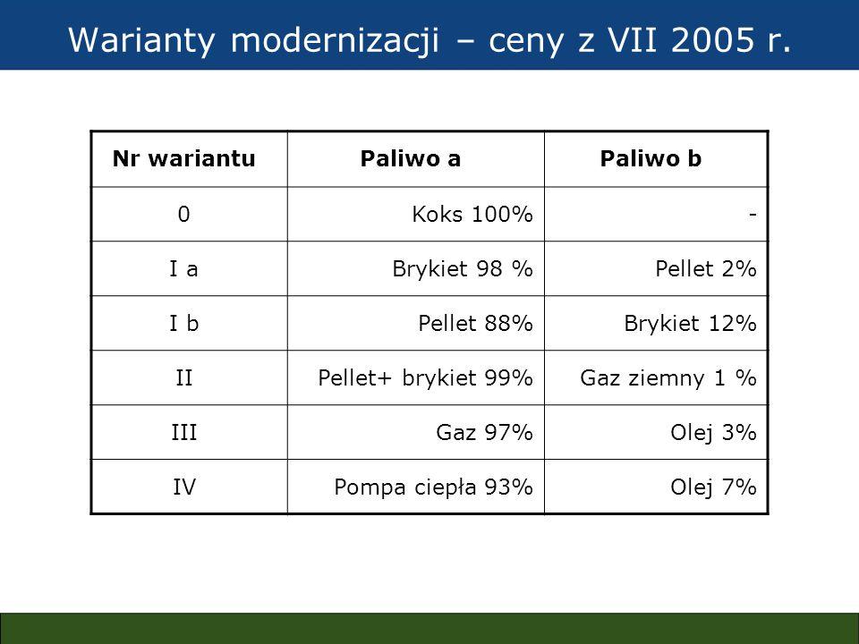 Warianty modernizacji – ceny z VII 2005 r. Nr wariantuPaliwo aPaliwo b 0Koks 100%- I aBrykiet 98 %Pellet 2% I bPellet 88%Brykiet 12% IIPellet+ brykiet