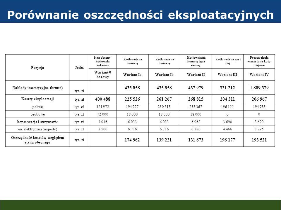 Porównanie oszczędności eksploatacyjnych PozycjaJedn. Stan obecny- kotłownia koksowa Kotłownia na biomasę Kotłownia na biomasę i gaz ziemny Kotłownia