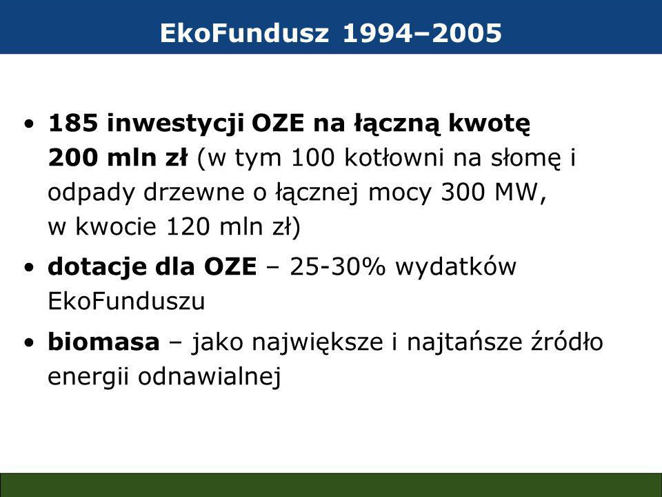 EkoFundusz 1994–2005 185 inwestycji OZE na łączną kwotę 200 mln zł (w tym 100 kotłowni na słomę i odpady drzewne o łącznej mocy 300 MW, w kwocie 120 mln zł) dotacje dla OZE – 25-30% wydatków EkoFunduszu biomasa – jako największe i najtańsze źródło energii odnawialnej