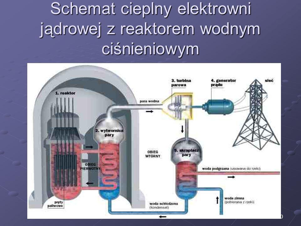 10 Schemat cieplny elektrowni jądrowej z reaktorem wodnym ciśnieniowym
