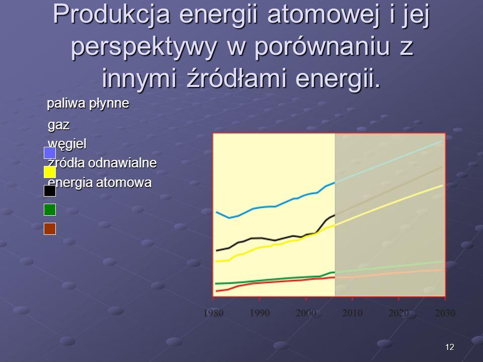12 Produkcja energii atomowej i jej perspektywy w porównaniu z innymi źródłami energii. paliwa płynne paliwa płynne gaz węgiel źródła odnawialne źródł