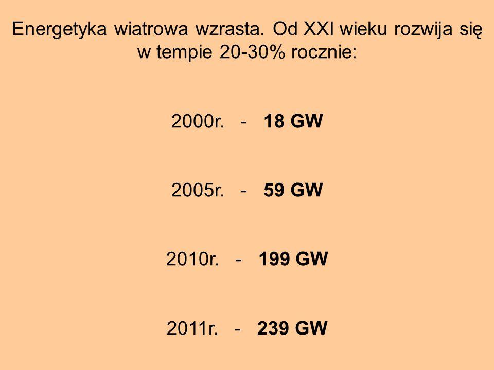 Energetyka wiatrowa wzrasta. Od XXI wieku rozwija się w tempie 20-30% rocznie: 2000r. - 18 GW 2005r. - 59 GW 2010r. - 199 GW 2011r. - 239 GW