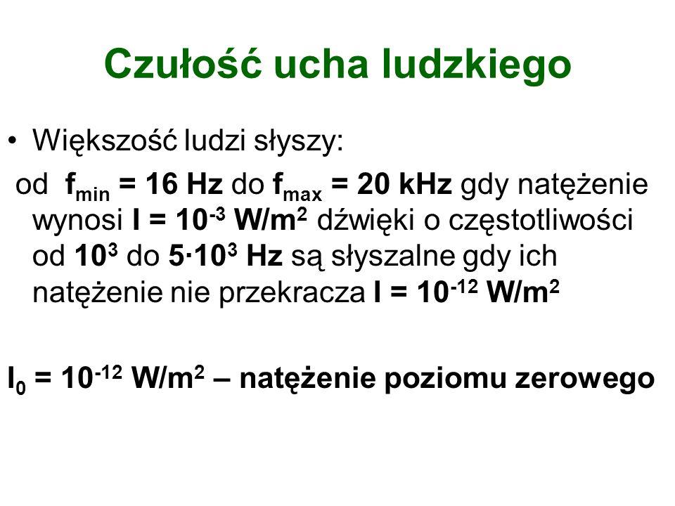 Czułość ucha ludzkiego Większość ludzi słyszy: od f min = 16 Hz do f max = 20 kHz gdy natężenie wynosi I = 10 -3 W/m 2 dźwięki o częstotliwości od 10
