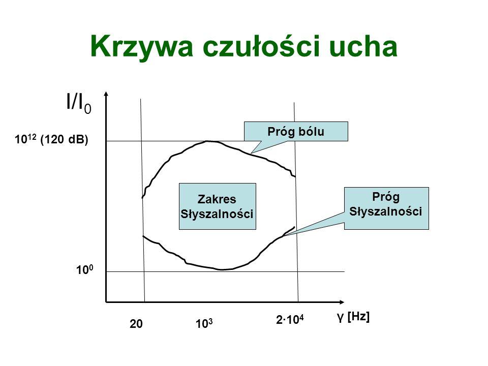 Krzywa czułości ucha I/I 0 10 0 10 12 (120 dB) 2010 3 2·10 4 γ [Hz] Próg bólu Zakres Słyszalności Próg Słyszalności