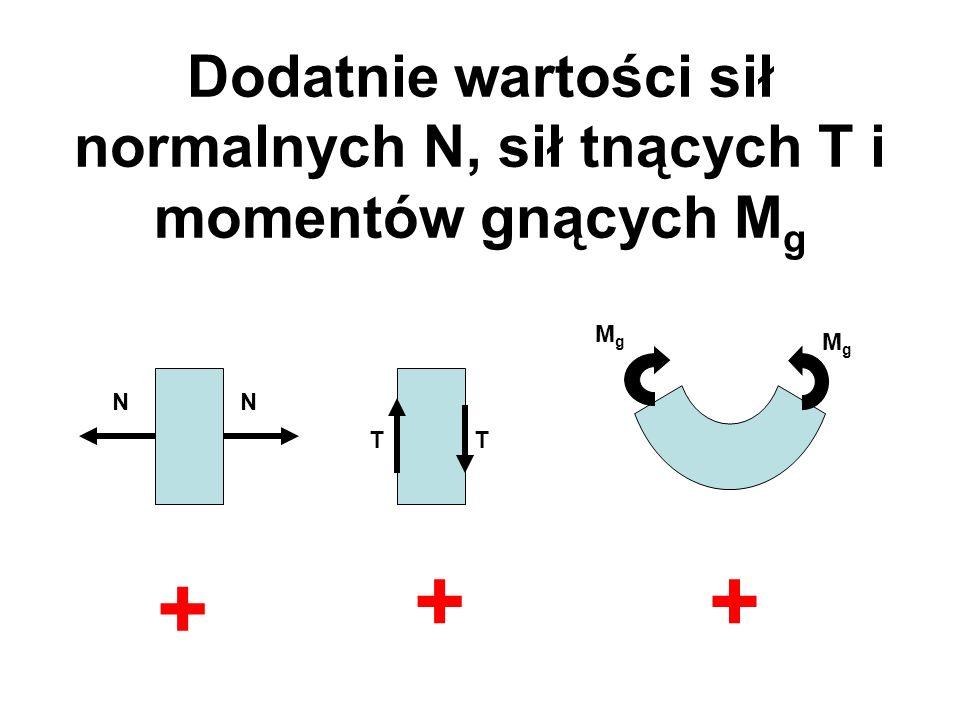 Dodatnie wartości sił normalnych N, sił tnących T i momentów gnących M g NN TT + ++ MgMg MgMg