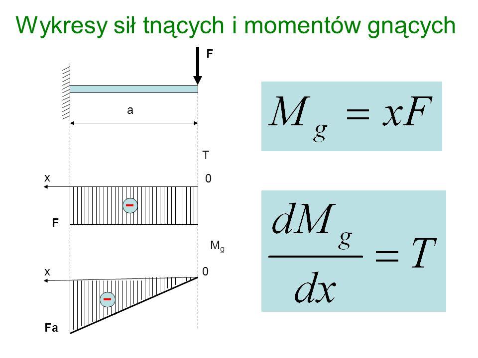 Wykresy sił tnących i momentów gnących F x x T MgMg F 0 0 a Fa