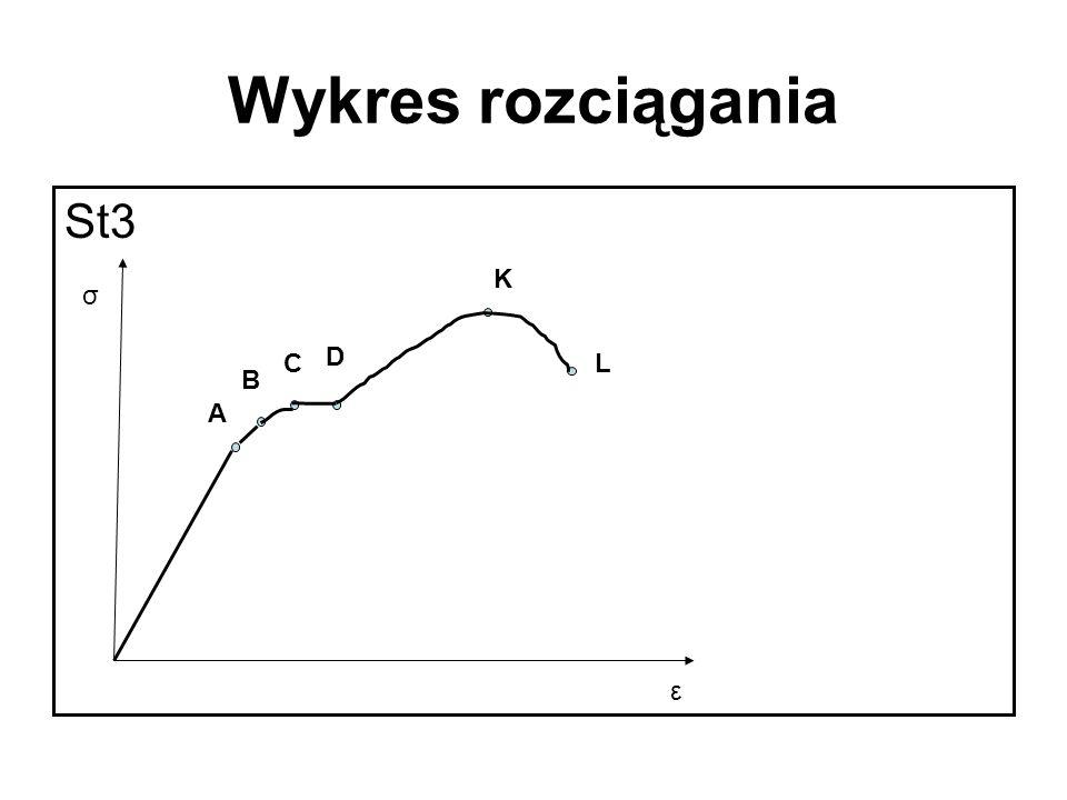 Wykres rozciągania St3 σ ε A B C D K L