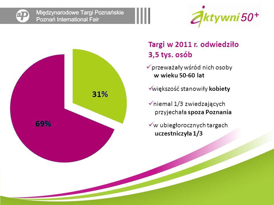 w ubiegłorocznych targach uczestniczyła 1/3 większość stanowiły kobiety niemal 1/3 zwiedzających przyjechała spoza Poznania przeważały wśród nich osob