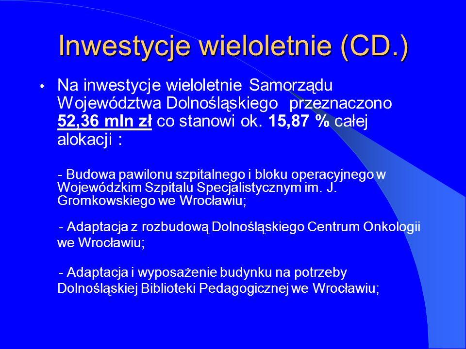 Inwestycje wieloletnie (CD.) Na inwestycje wieloletnie Samorządu Województwa Dolnośląskiego przeznaczono 52,36 mln zł co stanowi ok.