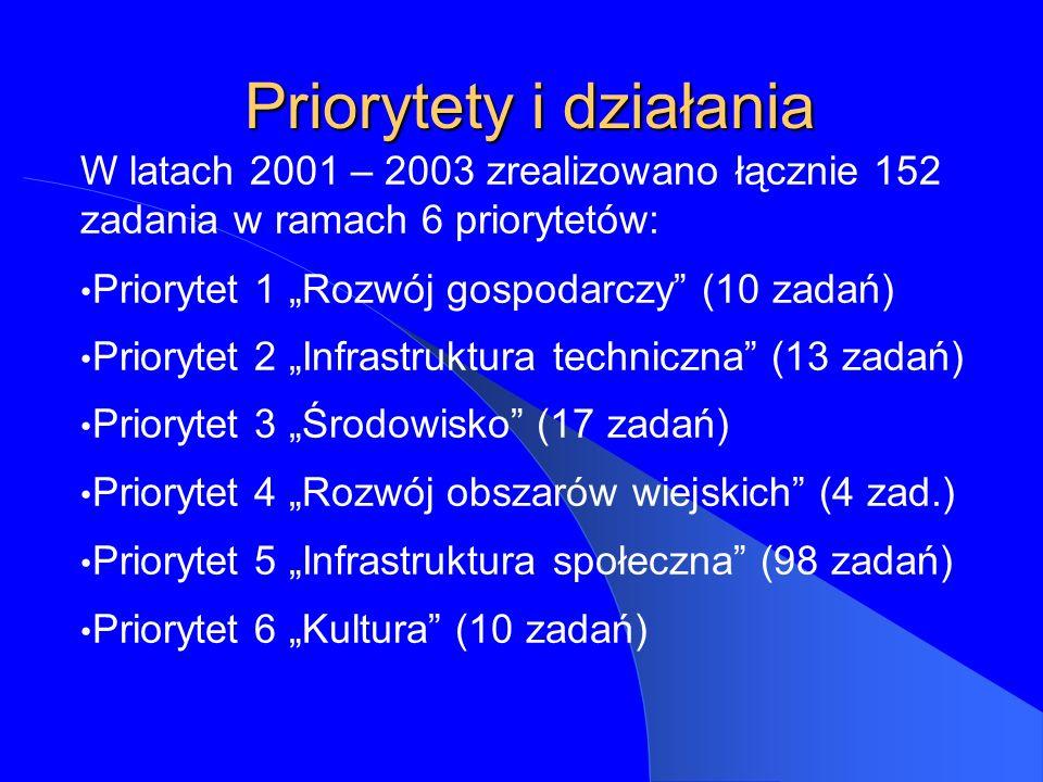 Priorytety i działania W latach 2001 – 2003 zrealizowano łącznie 152 zadania w ramach 6 priorytetów: Priorytet 1 Rozwój gospodarczy (10 zadań) Priorytet 2 Infrastruktura techniczna (13 zadań) Priorytet 3 Środowisko (17 zadań) Priorytet 4 Rozwój obszarów wiejskich (4 zad.) Priorytet 5 Infrastruktura społeczna (98 zadań) Priorytet 6 Kultura (10 zadań)