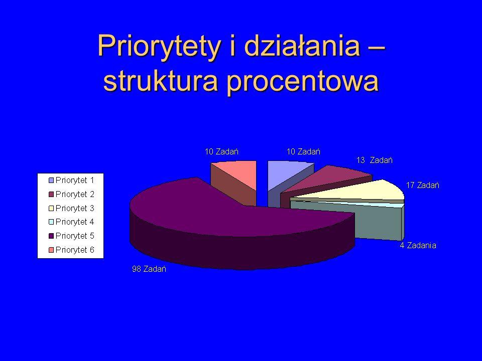 Priorytety i działania – struktura procentowa
