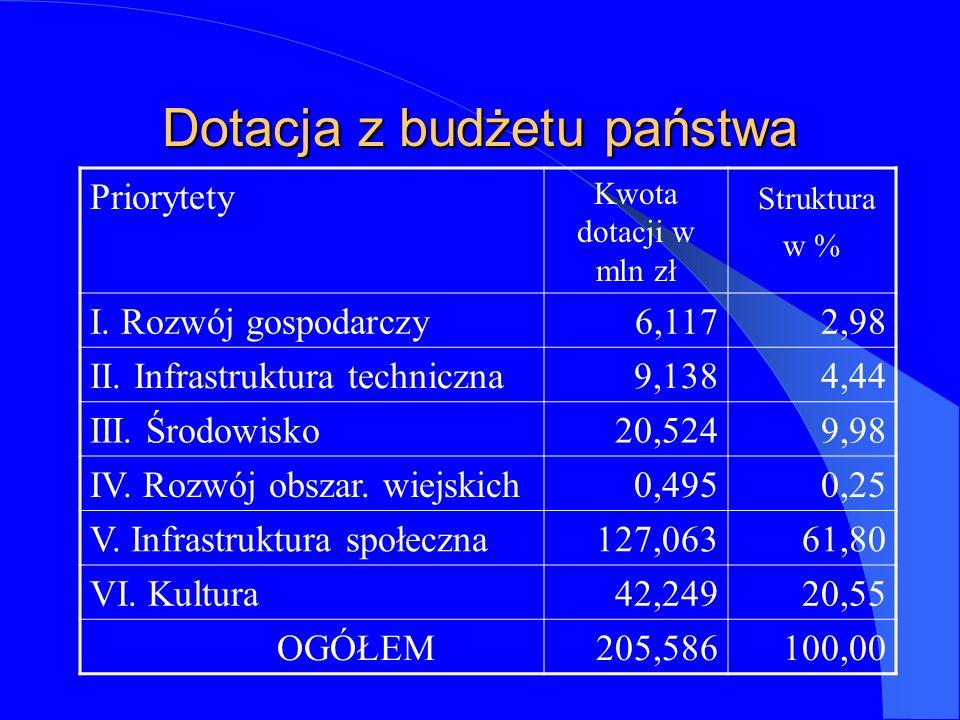 Dotacja z budżetu państwa Priorytety Kwota dotacji w mln zł Struktura w % I.