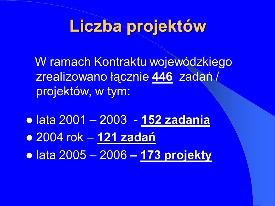 Liczba projektów W ramach Kontraktu wojewódzkiego zrealizowano łącznie 446 zadań / projektów, w tym: lata 2001 – 2003 - 152 zadania 2004 rok – 121 zadań lata 2005 – 2006 – 173 projekty