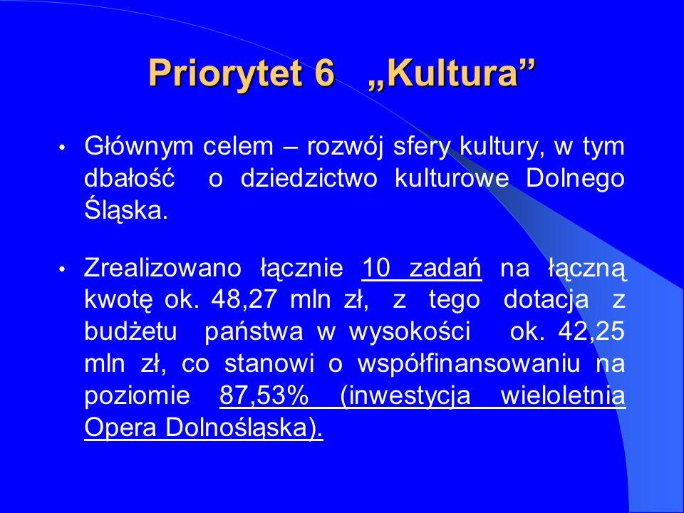 Priorytet 6 Kultura Głównym celem – rozwój sfery kultury, w tym dbałość o dziedzictwo kulturowe Dolnego Śląska.