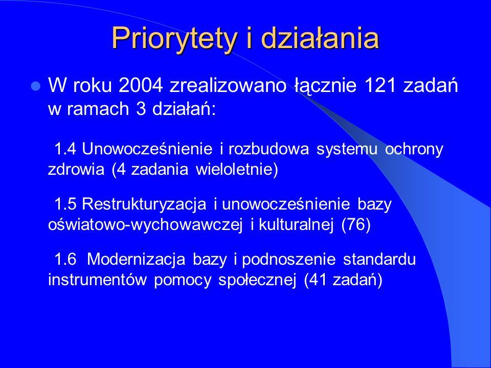 Priorytety i działania W roku 2004 zrealizowano łącznie 121 zadań w ramach 3 działań: 1.4 Unowocześnienie i rozbudowa systemu ochrony zdrowia (4 zadania wieloletnie) 1.5 Restrukturyzacja i unowocześnienie bazy oświatowo-wychowawczej i kulturalnej (76) 1.6 Modernizacja bazy i podnoszenie standardu instrumentów pomocy społecznej (41 zadań)