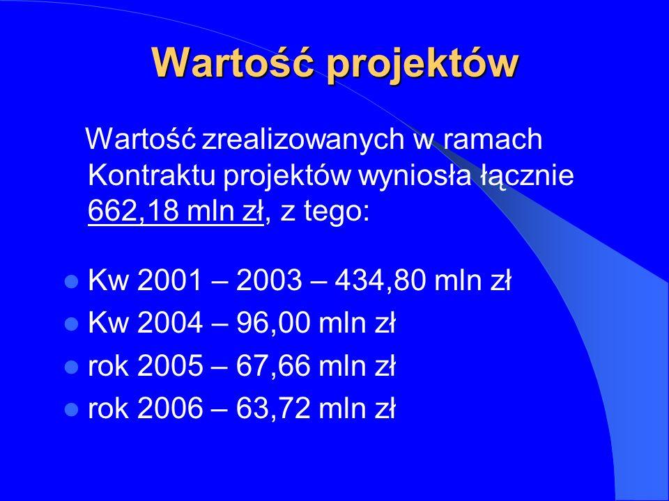 Wartość projektów Wartość zrealizowanych w ramach Kontraktu projektów wyniosła łącznie 662,18 mln zł, z tego: Kw 2001 – 2003 – 434,80 mln zł Kw 2004 – 96,00 mln zł rok 2005 – 67,66 mln zł rok 2006 – 63,72 mln zł