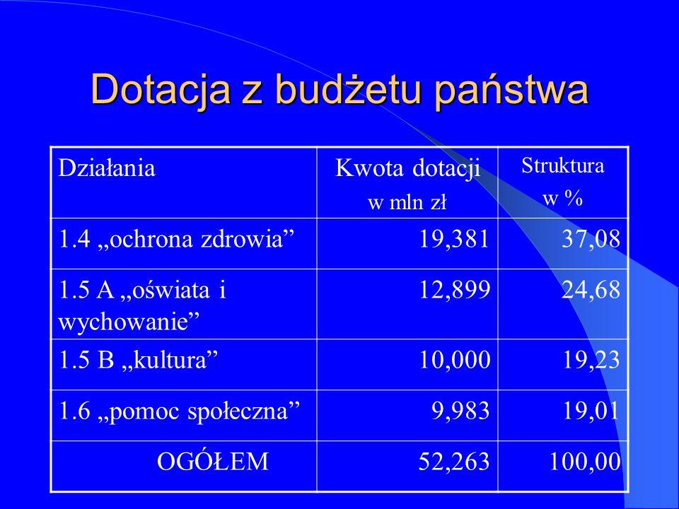 Dotacja z budżetu państwa DziałaniaKwota dotacji w mln zł Struktura w % 1.4 ochrona zdrowia19,38137,08 1.5 A oświata i wychowanie 12,89924,68 1.5 B kultura10,00019,23 1.6 pomoc społeczna9,98319,01 OGÓŁEM52,263100,00