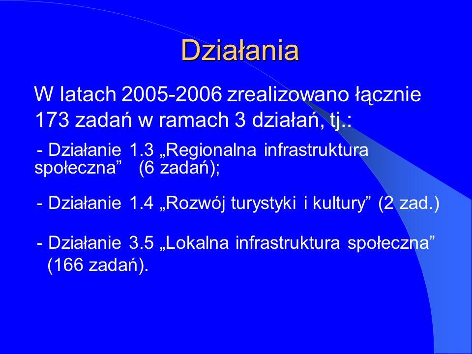 Działania Działania W latach 2005-2006 zrealizowano łącznie 173 zadań w ramach 3 działań, tj.: - Działanie 1.3 Regionalna infrastruktura społeczna (6 zadań); - Działanie 1.4 Rozwój turystyki i kultury (2 zad.) - Działanie 3.5 Lokalna infrastruktura społeczna (166 zadań).