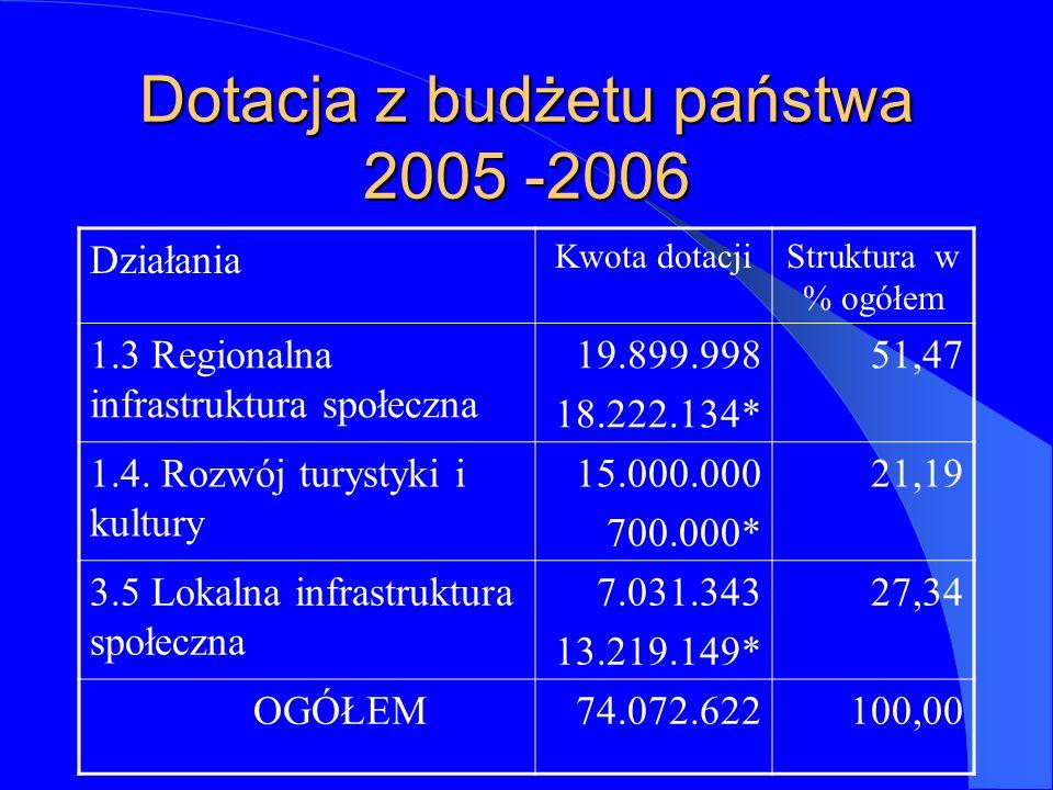 Dotacja z budżetu państwa 2005 -2006 Działania Kwota dotacjiStruktura w % ogółem 1.3 Regionalna infrastruktura społeczna 19.899.998 18.222.134* 51,47 1.4.