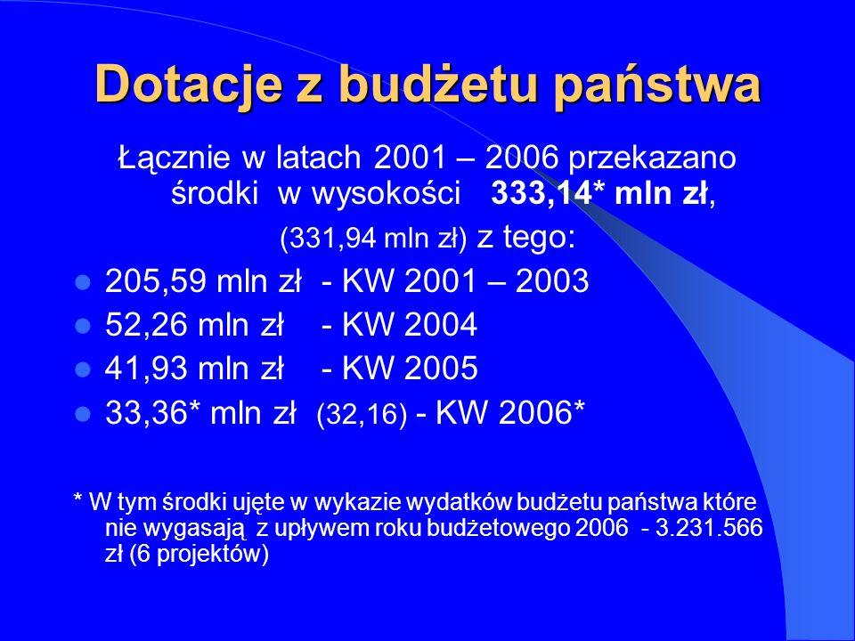 Dotacje z budżetu państwa Łącznie w latach 2001 – 2006 przekazano środki w wysokości 333,14* mln zł, (331,94 mln zł) z tego: 205,59 mln zł - KW 2001 – 2003 52,26 mln zł - KW 2004 41,93 mln zł - KW 2005 33,36* mln zł (32,16) - KW 2006* * W tym środki ujęte w wykazie wydatków budżetu państwa które nie wygasają z upływem roku budżetowego 2006 - 3.231.566 zł (6 projektów)