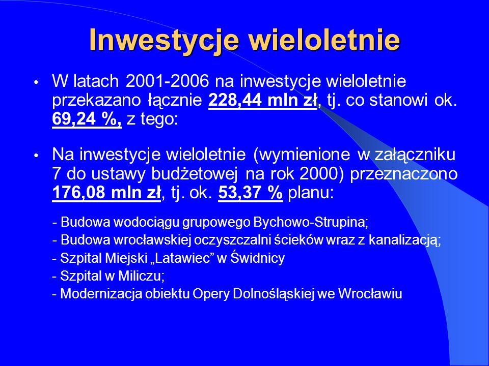 Inwestycje wieloletnie W latach 2001-2006 na inwestycje wieloletnie przekazano łącznie 228,44 mln zł, tj.