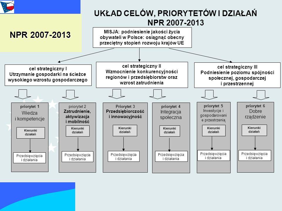 UKŁAD CELÓW, PRIORYTETÓW I DZIAŁAŃ NPR 2007-2013 cel strategiczny I Utrzymanie gospodarki na ścieżce wysokiego wzrostu gospodarczego MISJA: podniesienie jakości życia obywateli w Polsce: osiągnąć obecny przeciętny stopień rozwoju krajów UE priorytet 1 Wiedza i kompetencje Przedsięwzięcia i działania priorytet 2 Zatrudnienie, aktywizacja i mobilność Przedsięwzięcia i działania Priorytet 3 Przedsiębiorczość i innowacyjność priorytet 4 Integracja społeczna priorytet 5 Inwestycje i gospodarowani e przestrzenią priorytet 6 Dobre rządzenie Przedsięwzięcia i działania cel strategiczny III Podniesienie poziomu spójności społecznej, gospodarczej i przestrzennej cel strategiczny II Wzmocnienie konkurencyjności regionów i przedsiębiorstw oraz wzrost zatrudnienia Kierunki działań NPR 2007-2013 Przedsięwzięcia i działania