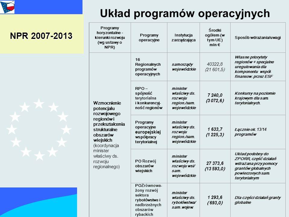 Układ programów operacyjnych Programy horyzontalne - kierunki rozwoju (wg ustawy o NPR) Programy operacyjne Instytucja zarządzająca Środki ogółem (w tym UE) mln Sposób wdrażania/uwagi Wzmocnienie potencjału rozwojowego regionów i przekształcenia strukturalne obszarów wiejskich (koordynacja minister właściwy ds.