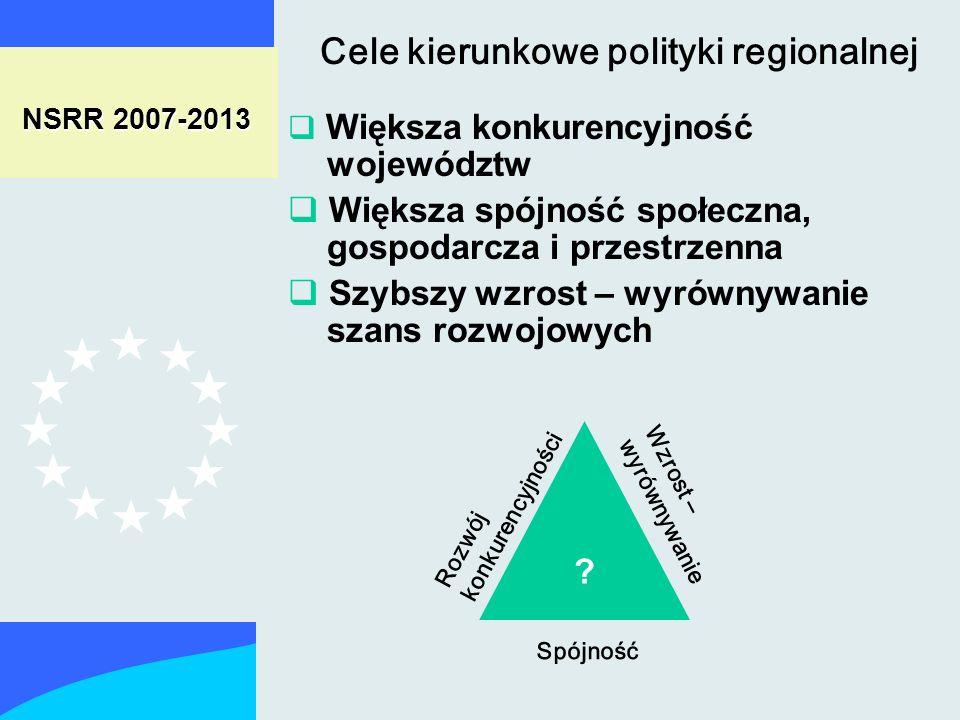 NSRR 2007-2013 Większa konkurencyjność województw Większa spójność społeczna, gospodarcza i przestrzenna Szybszy wzrost – wyrównywanie szans rozwojowych Cele kierunkowe polityki regionalnej .