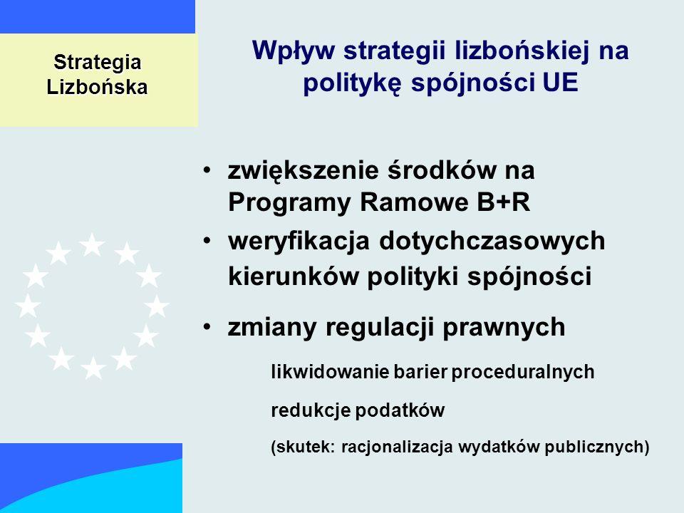 Wpływ strategii lizbońskiej na politykę spójności UE zwiększenie środków na Programy Ramowe B+R weryfikacja dotychczasowych kierunków polityki spójności zmiany regulacji prawnych likwidowanie barier proceduralnych redukcje podatków (skutek: racjonalizacja wydatków publicznych) Strategia Lizbońska